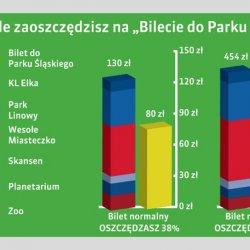 Park Śląski wprowadza jeden bilet na wszystkie atrakcje (fot. materiały Parku Śląskiego)
